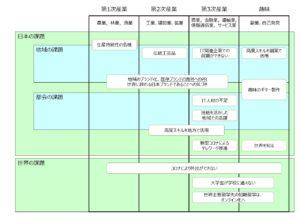 地域課題のマトリックス表